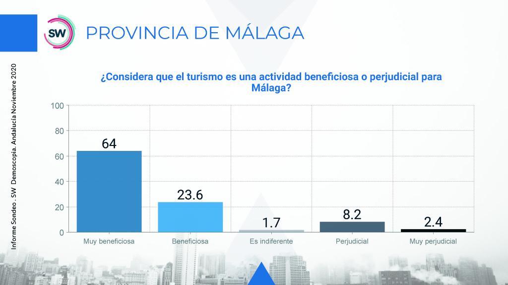 Valoración del turismo para Málaga.