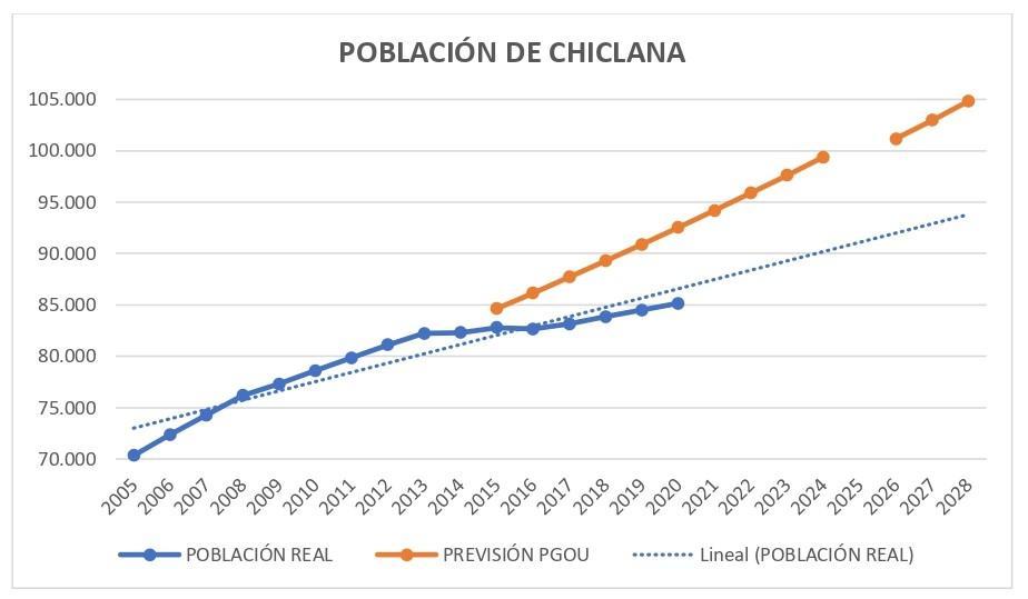 Toniza dice que el crecimiento poblacional de Chiclana es inferior a lo que prevé el PGOU