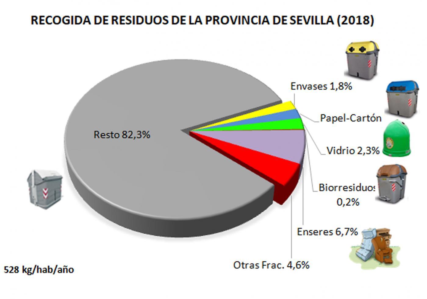 Los residuos que se producen en la provincia de Sevilla.
