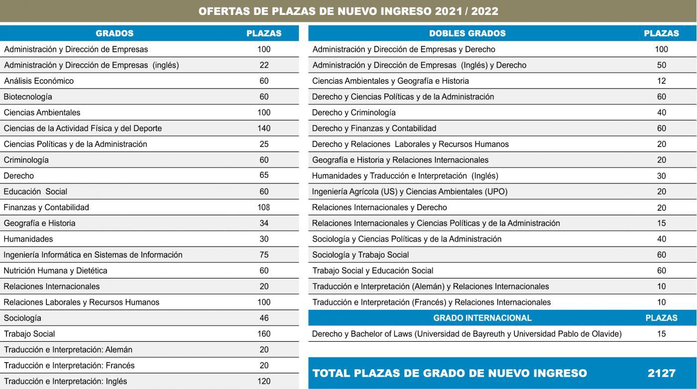 Tabla de grados de la UPO para el curso 2021-22.